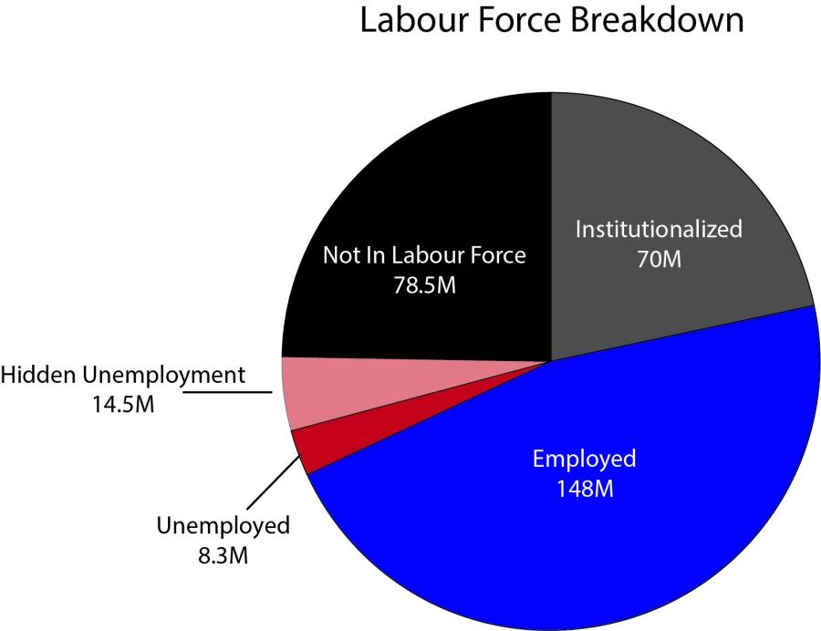 labour-force