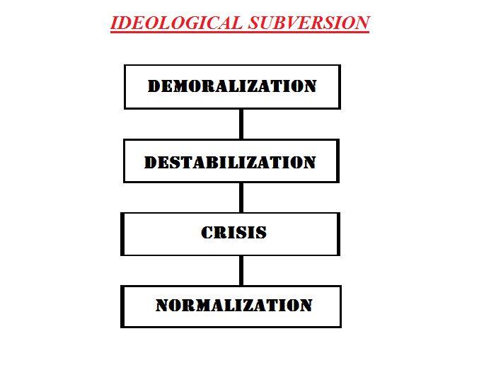 subversion process