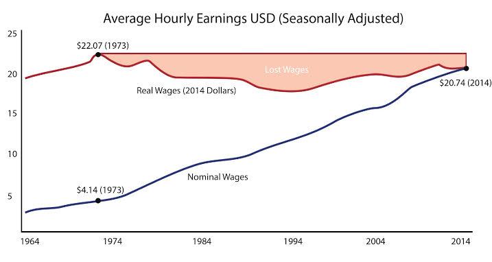 wage-stagnation