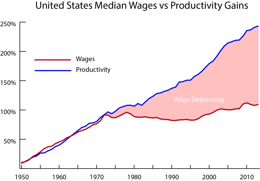 Productivity Wages.jpg