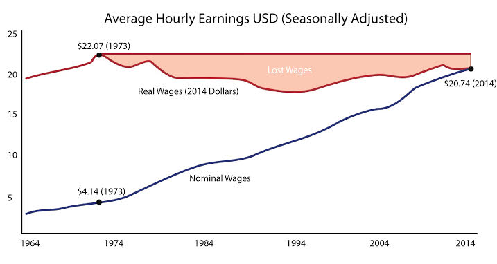 Wage Stagnation.jpg
